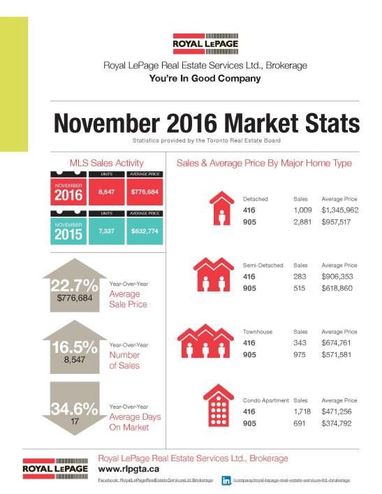 2016_nov_market-stats_rlp